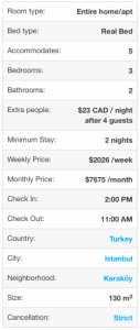 Airbnb costs