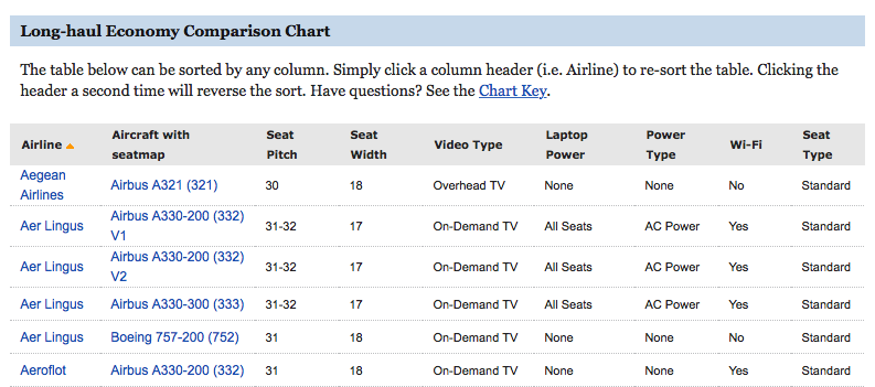 Plane And Simple How To Find Good Airline Seats Packing